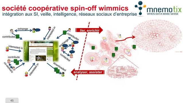 45  société coopérative spin-off wimmics  Xxxxxxxx  Xxxxxxxxx  xxxx  xxxxx  xxxx  Xxxxxx  xxxxx  Xxxxxx  xxxxxx  xxxxxx  X...