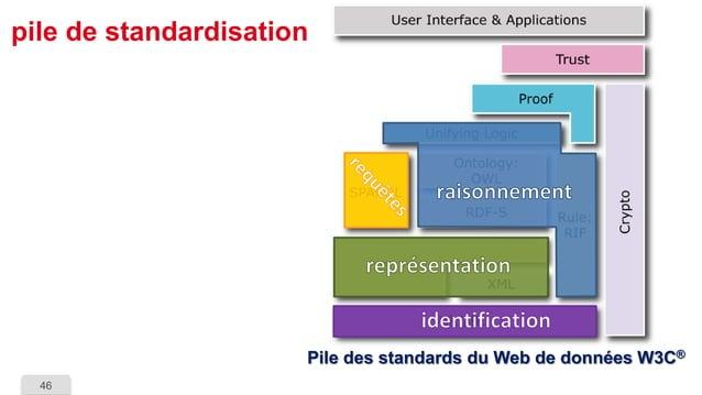 46  pile de standardisationPile des standards du Web de données W3C®