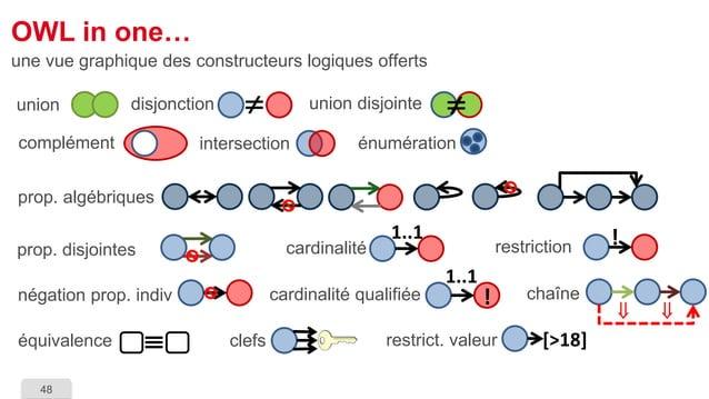 48  OWL in one…  une vue graphique des constructeurs logiques offerts  prop. algébriques  prop. disjointes  cardinalité qu...