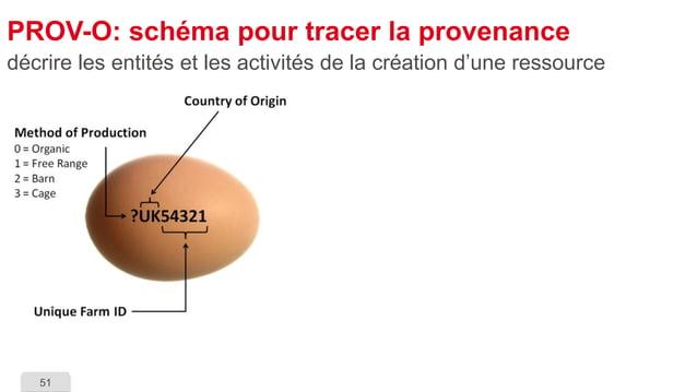 51  PROV-O: schéma pour tracer la provenance  décrire les entités et les activités de la création d'une ressource