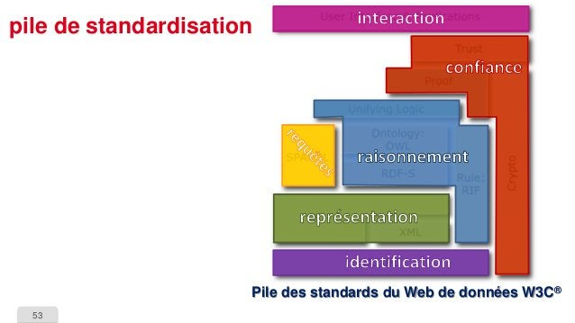 53  pile de standardisationPile des standards du Web de données W3C®