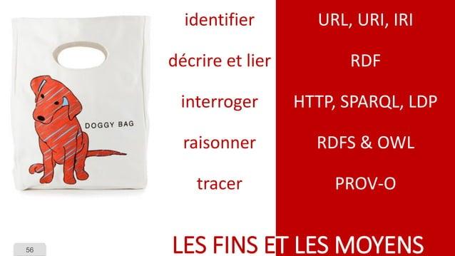 56  URL, URI, IRI  RDF  HTTP, SPARQL, LDP  RDFS & OWL  PROV-O  LES FINS ET LES MOYENS  identifier  décrire et lier  interr...