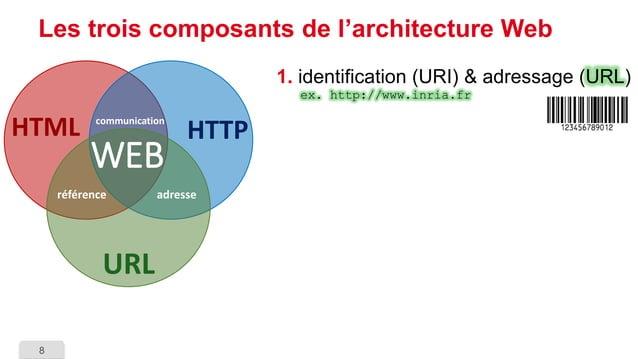 8  Les trois composants de l'architecture Web  1.identification (URI) & adressage (URL) ex. http://www.inria.fr  HTTP  URL...