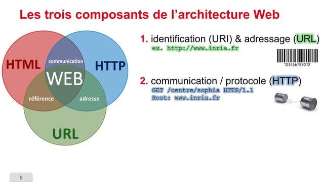 9  Les trois composants de l'architecture Web  1.identification (URI) & adressage (URL) ex. http://www.inria.fr  2.communi...