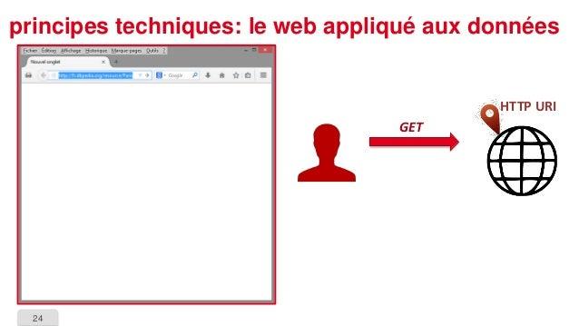24  principes techniques: le web appliqué aux données  HTTP URI  GET