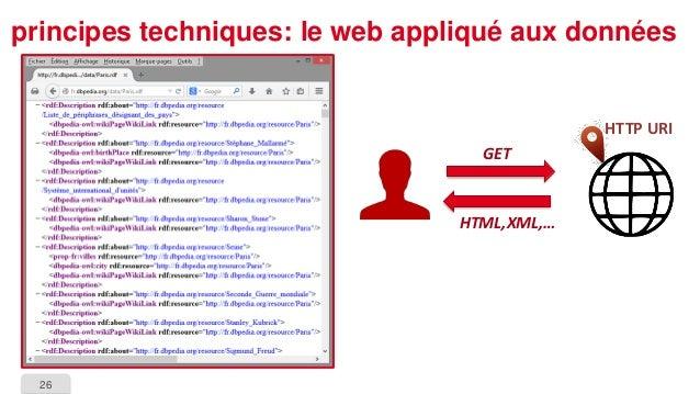 26  principes techniques: le web appliqué aux données  HTTP URI  GET  HTML,XML,…