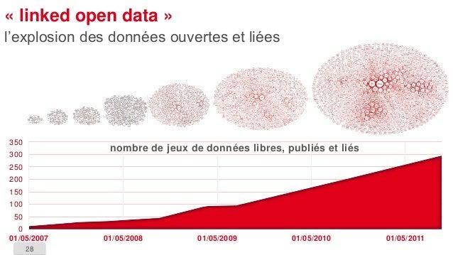 28  «linkedopen data»  l'explosion des données ouvertes et liées  0  50  100  150  200  250  300  350  01/05/2007  01/05/2...