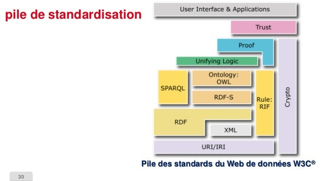 30  pile de standardisationPile des standards du Web de données W3C®