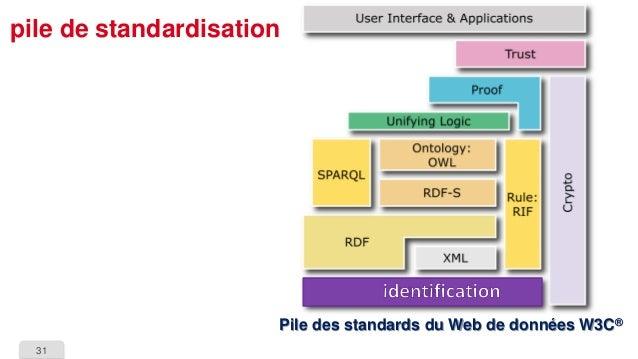 31  pile de standardisationPile des standards du Web de données W3C®