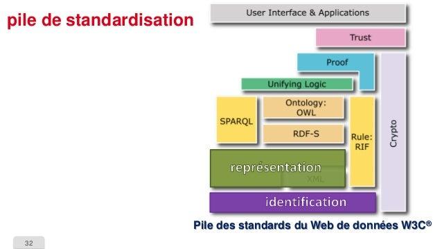 32  pile de standardisationPile des standards du Web de données W3C®
