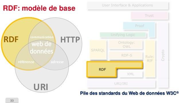 33  RDF: modèle de basePile des standards du Web de données W3C®  HTTP  URI  RDF  référence  adresse  communication  web d...