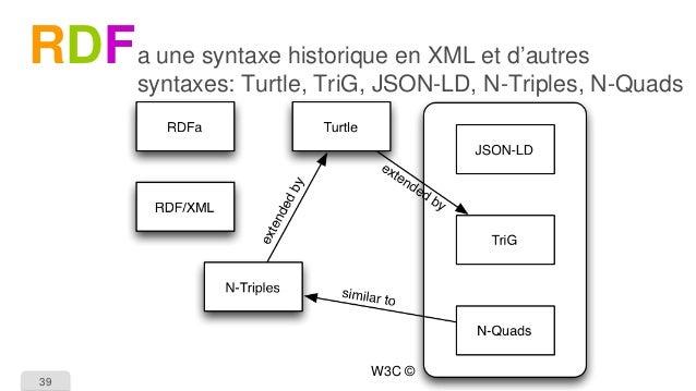 39  RDF  a une syntaxe historique en XML et d'autres syntaxes: Turtle, TriG, JSON-LD, N-Triples, N-Quads  W3C ©