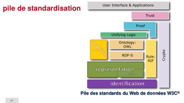 41  pile de standardisationPile des standards du Web de données W3C®
