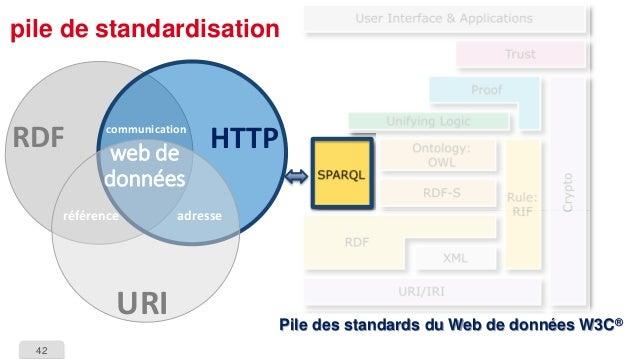 42  pile de standardisationPile des standards du Web de données W3C®  HTTP  URI  RDF  référence  adresse  communication  w...