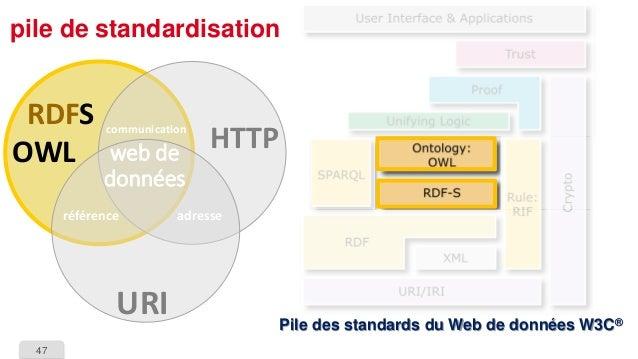 47  pile de standardisationPile des standards du Web de données W3C®  HTTP  URI  RDFSOWL  référence  adresse  communicatio...