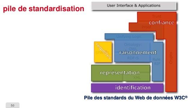 50  pile de standardisationPile des standards du Web de données W3C®
