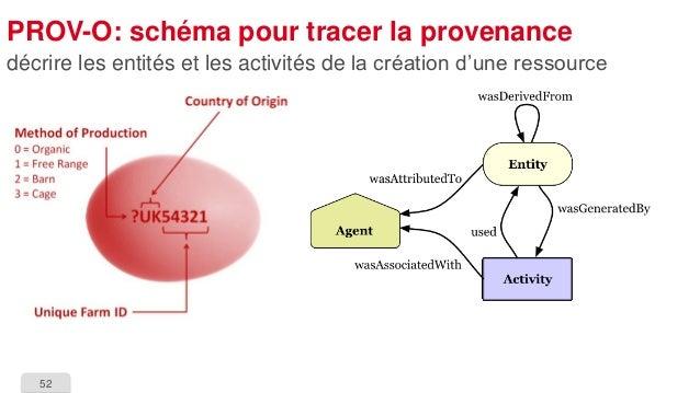 52  PROV-O: schéma pour tracer la provenance  décrire les entités et les activités de la création d'une ressource