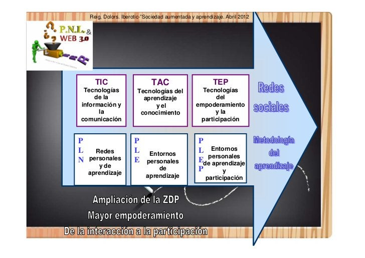 "Reig, Dolors. Iberotic-""Sociedad aumentada y aprendizaje. Abril 2012    TIC      TIC                   TAC                ..."
