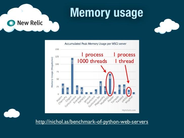 PyCon US 2012 - Web Server Bottlenecks and Performance Tuning