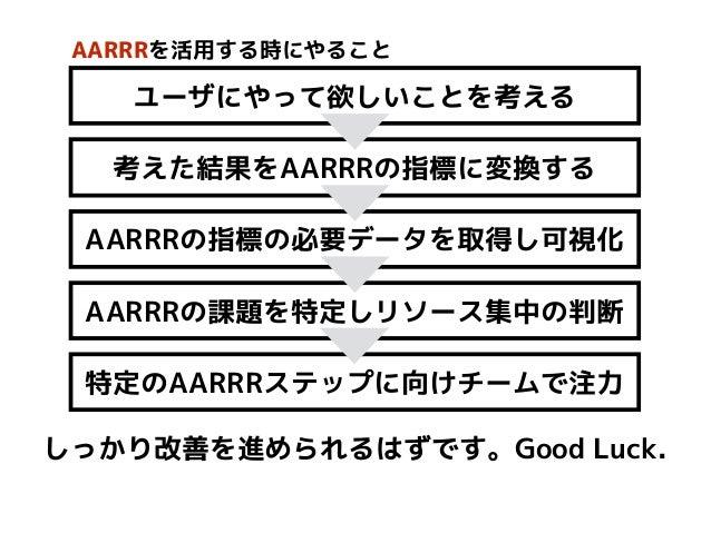 ユーザにやって欲しいことを考える 考えた結果をAARRRの指標に変換する AARRRの指標の必要データを取得し可視化 AARRRの課題を特定しリソース集中の判断 特定のAARRRステップに向けチームで注力 AARRRを活用する時にやること しっ...