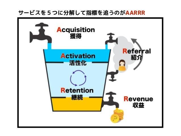 サービスを5つに分解して指標を追うのがAARRR