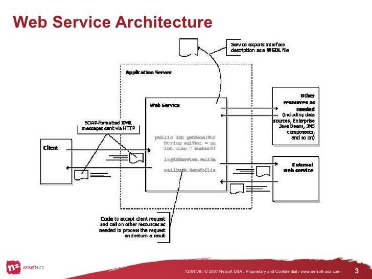 Web Service Presentation