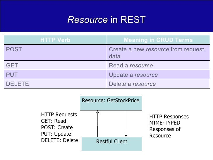 Resource  in REST Resource: GetStockPrice Restful Client HTTP Requests GET: Read POST: Create PUT: Update DELETE: Delete H...
