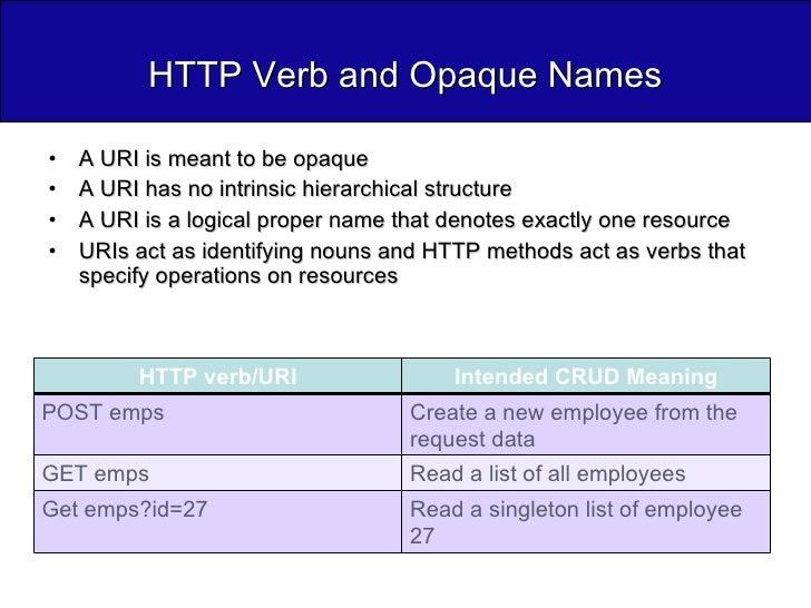 HTTP Verb and Opaque Names <ul><li>A URI is meant to be opaque </li></ul><ul><li>A URI has no intrinsic hierarchical struc...
