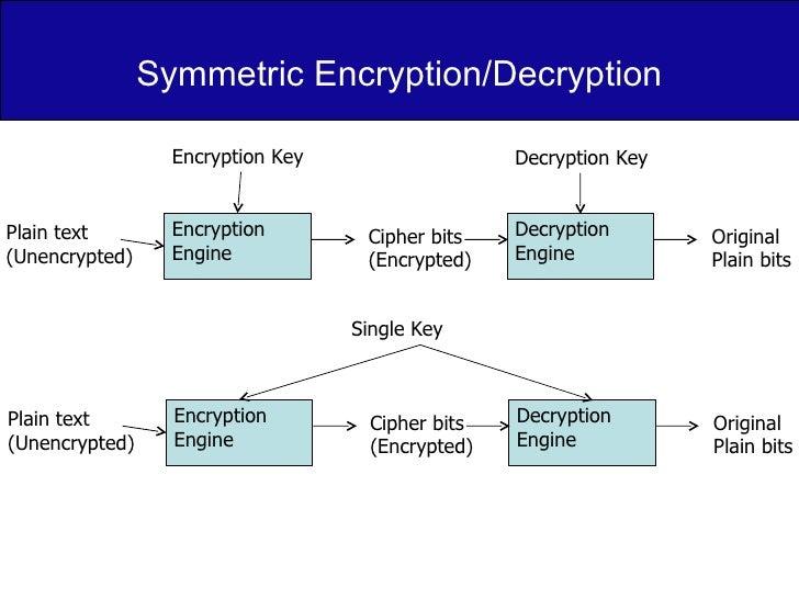 Symmetric Encryption/Decryption Encryption Engine Decryption  Engine Encryption Key Plain text (Unencrypted) Cipher bits (...