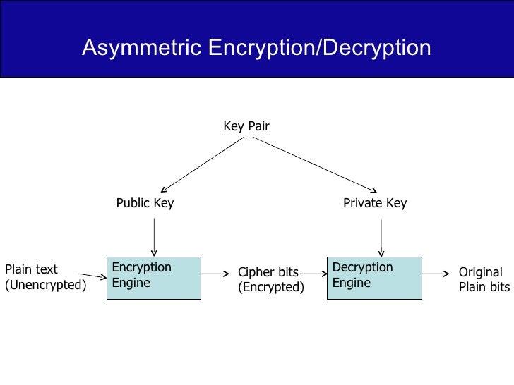 Asymmetric Encryption/Decryption Encryption Engine Decryption  Engine Key Pair Plain text (Unencrypted) Cipher bits (Encry...