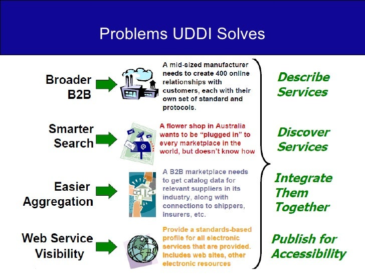Problems UDDI Solves