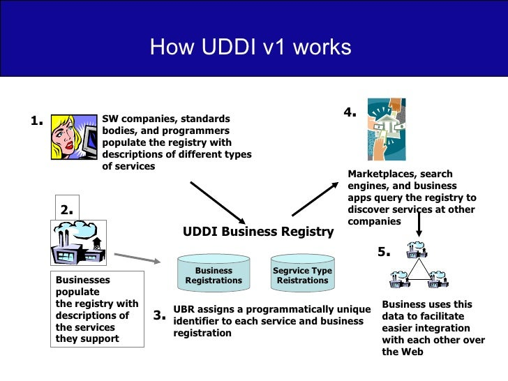 How UDDI v1 works  SW companies, standards bodies, and programmers populate the registry with descriptions of different ty...