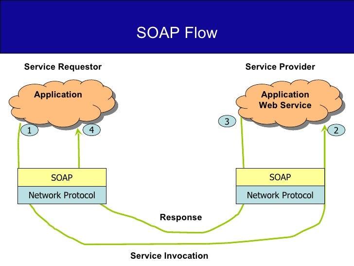SOAP Flow Application Application Web Service Service Requestor Service Provider SOAP Network Protocol SOAP Network Protoc...