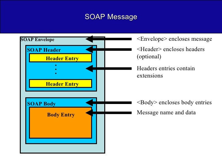 SOAP Message SOAP Envelope <Envelope> encloses message SOAP Body <Body> encloses body entries SOAP Header <Header> enclose...