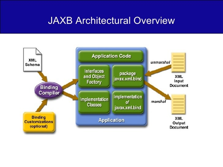 JAXB Architectural Overview