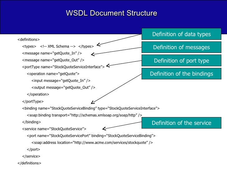 """WSDL Document Structure <definitions> <types>  <!-- XML Schema -->  </types> <message name=""""getQuote_In"""" /> <message name=..."""