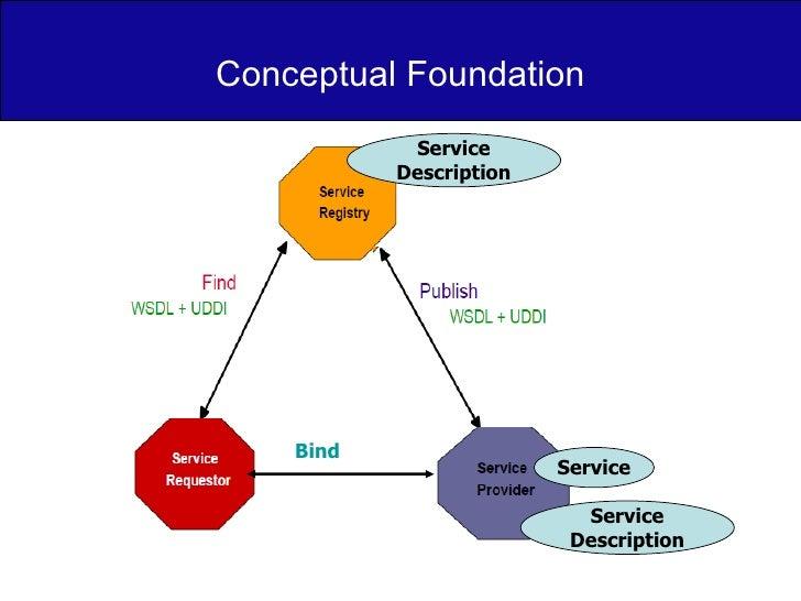 Conceptual Foundation Service Service Description Service Description Bind