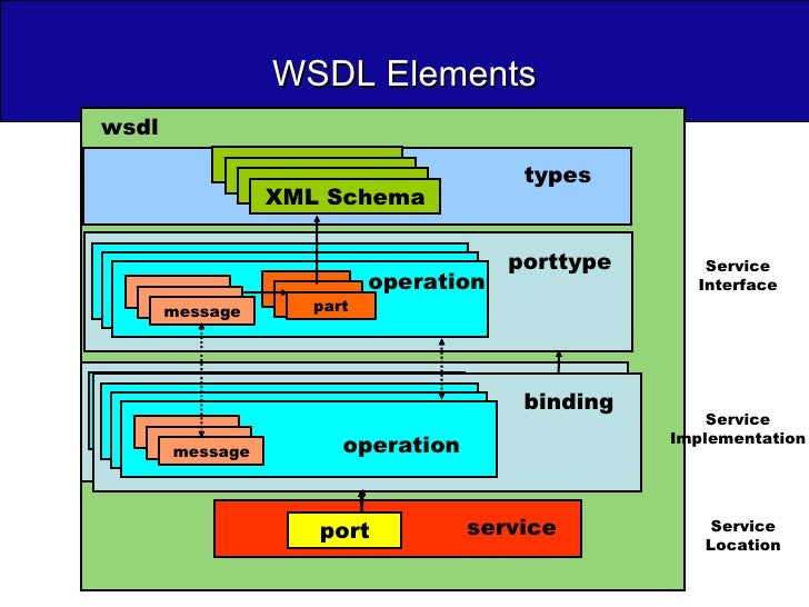 WSDL Elements Service Implementation Service Interface Service Location operation porttype message types operation binding...