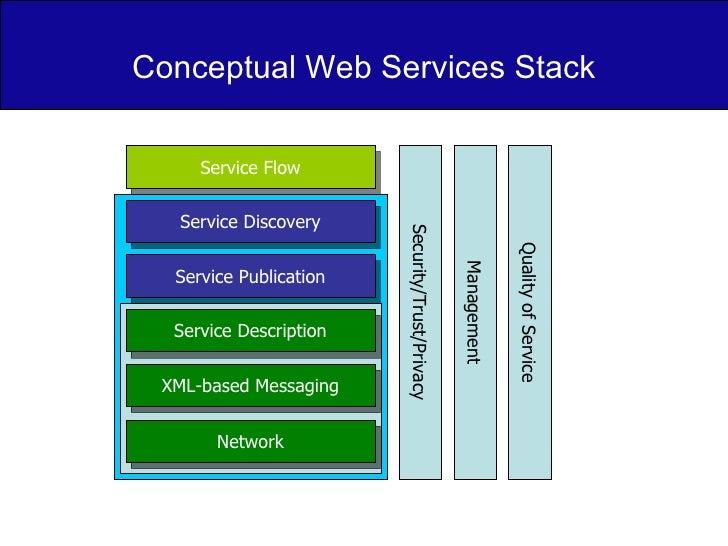 Conceptual Web Services Stack Service Flow Service Discovery Service Publication Service Description XML-based Messaging N...