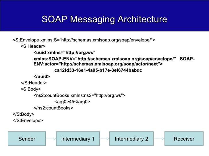 SOAP Messaging Architecture <ul><li><S:Envelope xmlns:S=&quot;http://schemas.xmlsoap.org/soap/envelope/&quot;>  </li></ul>...
