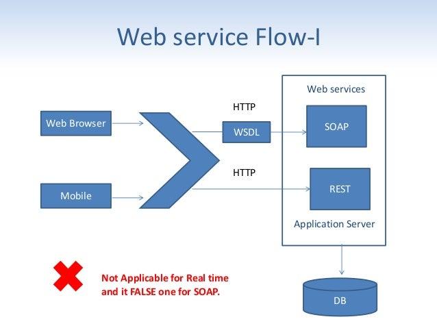 Web services - A Practical Approach