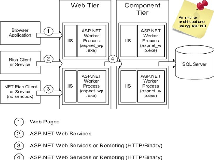 Web Services 8