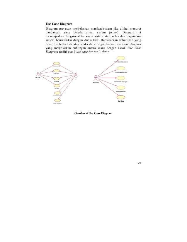 Web services sebagai penyedia layanan 11 use case diagram diagram use case menjelaskan manfaat ccuart Image collections