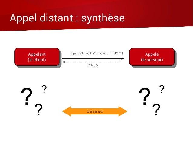 Appel distant : synthèse Appelant (le client) Appelant (le client) Appelé (le serveur) Appelé (le serveur) réseau getStock...