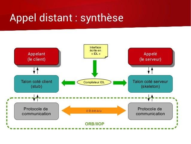 Appel distant : synthèse Appelant (le client) Appelant (le client) Appelé (le serveur) Appelé (le serveur) Talon coté clie...