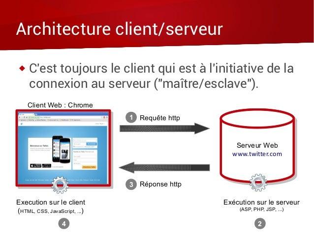 """Architecture client/serveur  C'est toujours le client qui est à l'initiative de la connexion au serveur (""""maître/esclave""""..."""