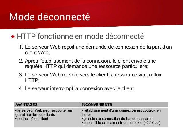 Mode déconnecté  HTTP fonctionne en mode déconnecté 1. Le serveur Web reçoit une demande de connexion de la part d'un cli...