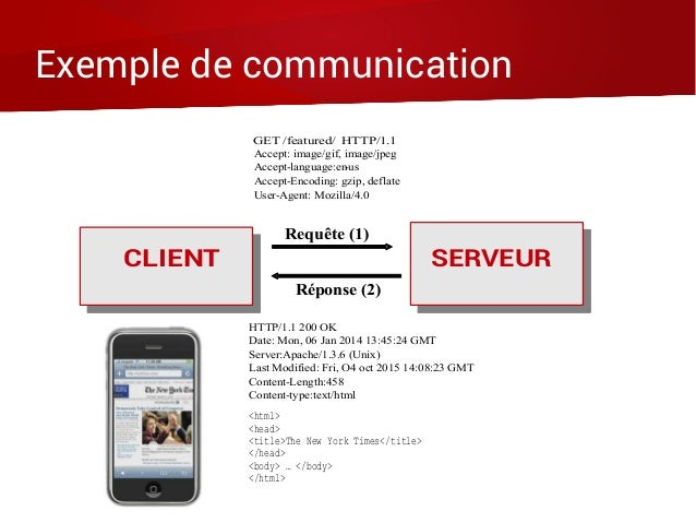 Exemple de communication Accept: image/gif, image/jpeg Accept-language:en-us Accept-Encoding: gzip, deflate User-Agent: Mo...
