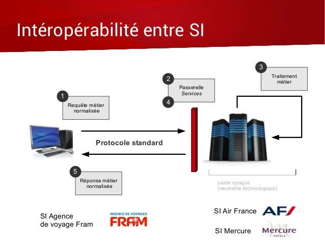 Intéropérabilité entre SI Protocole standard Requête métier normalisée 1 Réponse métier normalisée 5 Passerelle Services 2...