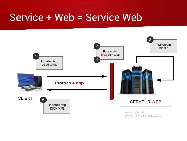 Service + Web = Service Web Protocole http Requête http JSON/XML 1 Réponse http JSON/XML 5 Passerelle Web Services 2 4 Tra...